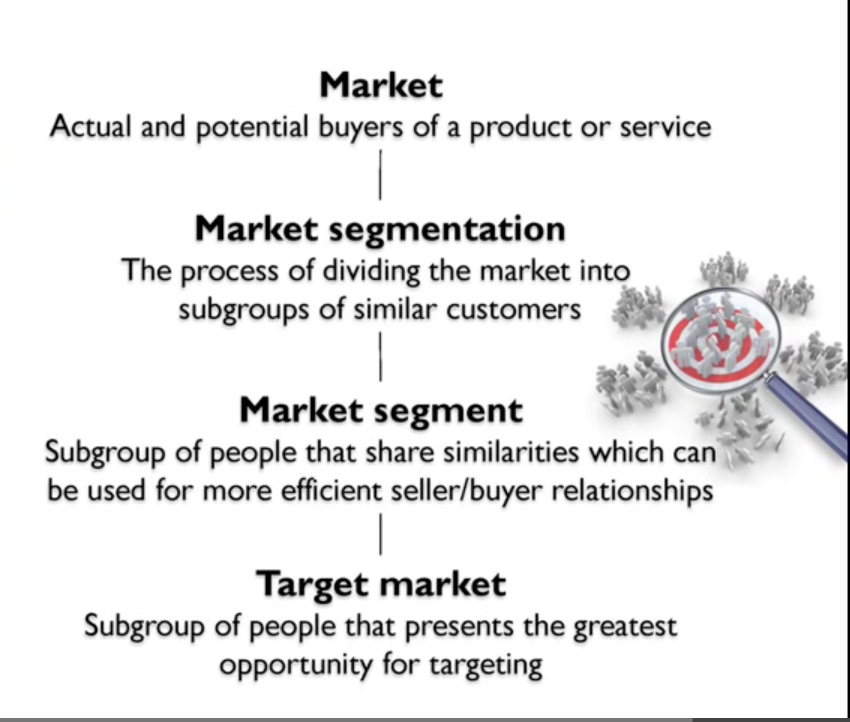 9 2 Market Sectors And Segments Design Technology
